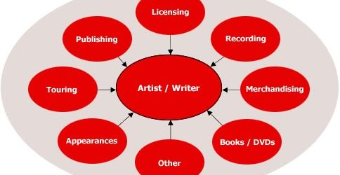360 Deals And Indie Bands